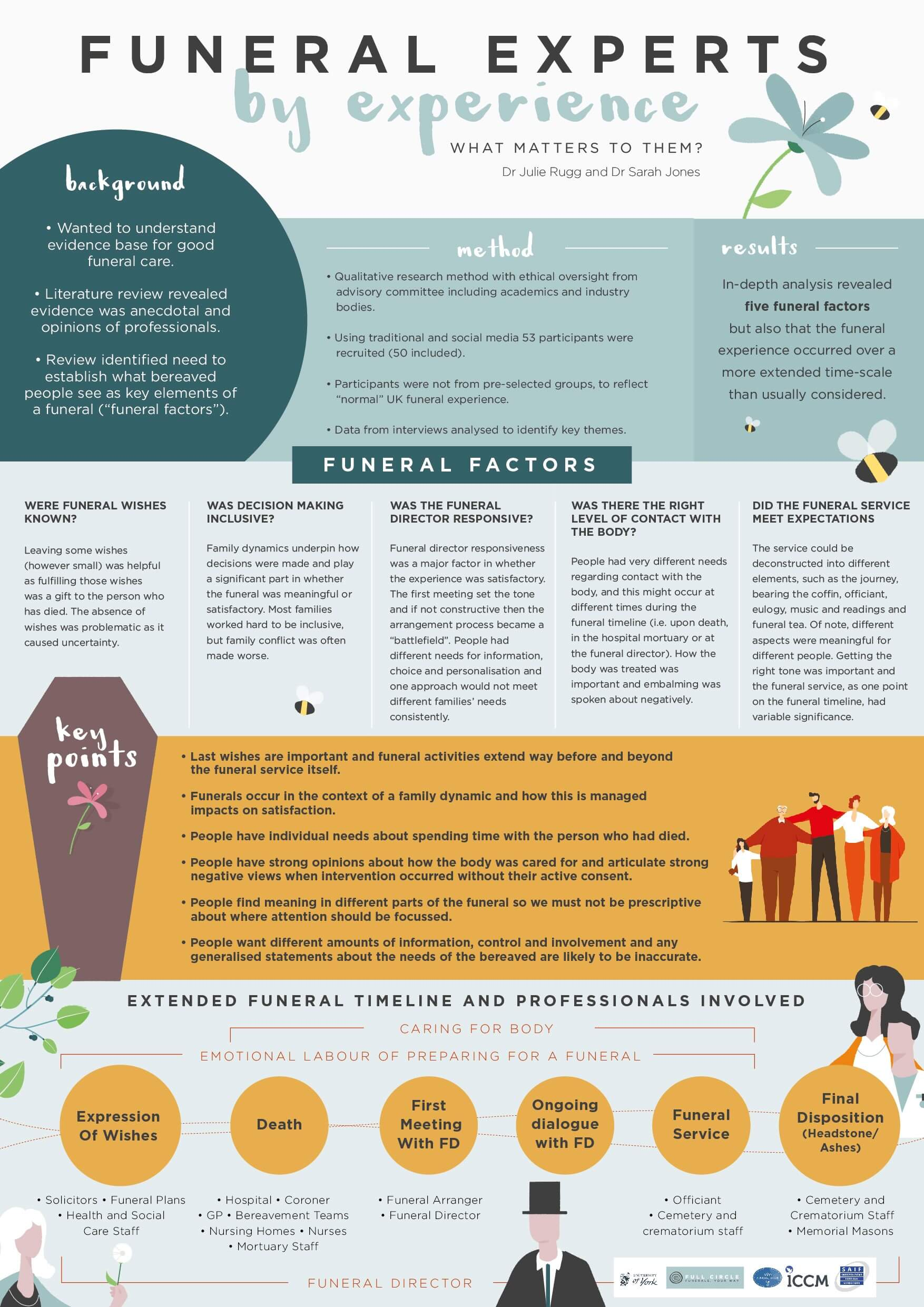 Funeral infographic